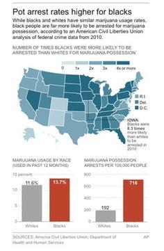 ACLU study: Pot Arrests More Likely of Blacks