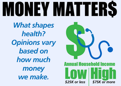 What We Earn Shapes Our Beliefs About Health